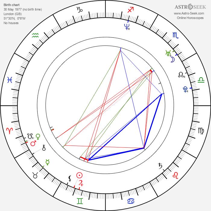 Rachael Stirling - Astrology Natal Birth Chart