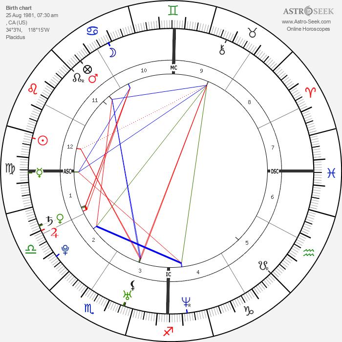 Rachel Bilson - Astrology Natal Birth Chart