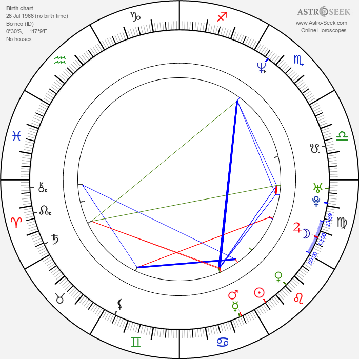 Rachel Blakely - Astrology Natal Birth Chart