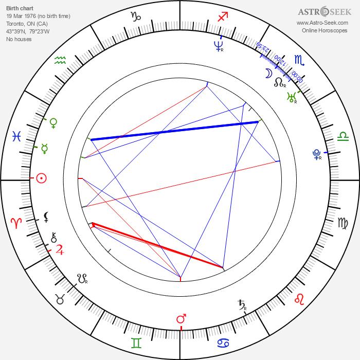 Rachel Blanchard - Astrology Natal Birth Chart
