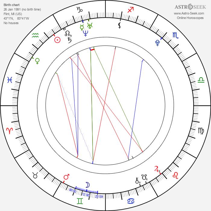 Rachel DiPillo - Astrology Natal Birth Chart