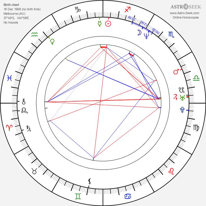 Rachel Griffiths - Astrology Natal Birth Chart