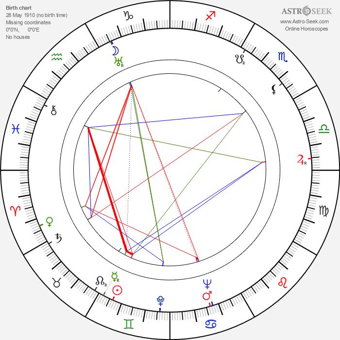 Rachel Kempson - Astrology Natal Birth Chart