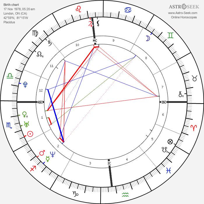 Rachel McAdams - Astrology Natal Birth Chart