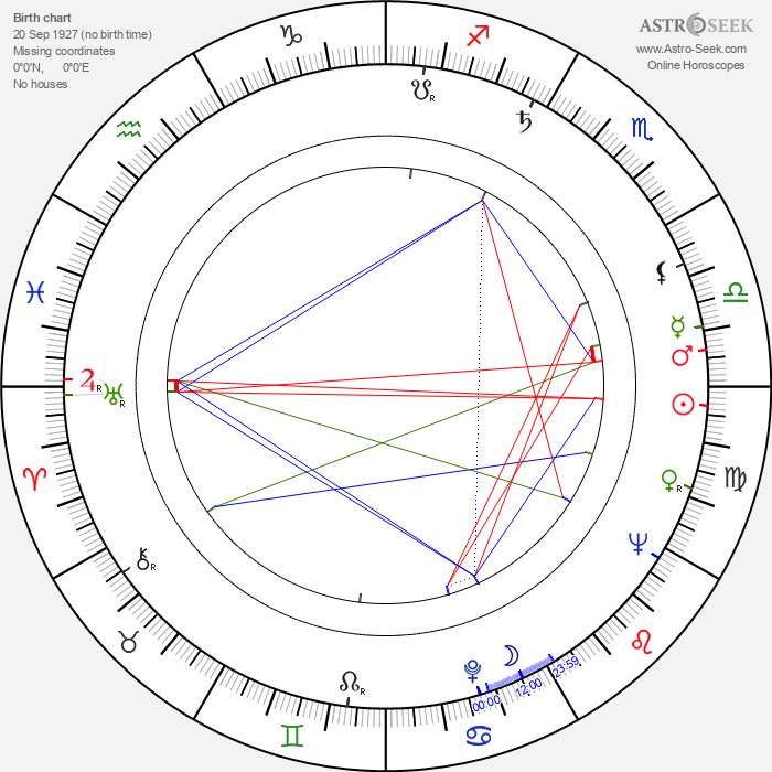Rachel Roberts - Astrology Natal Birth Chart