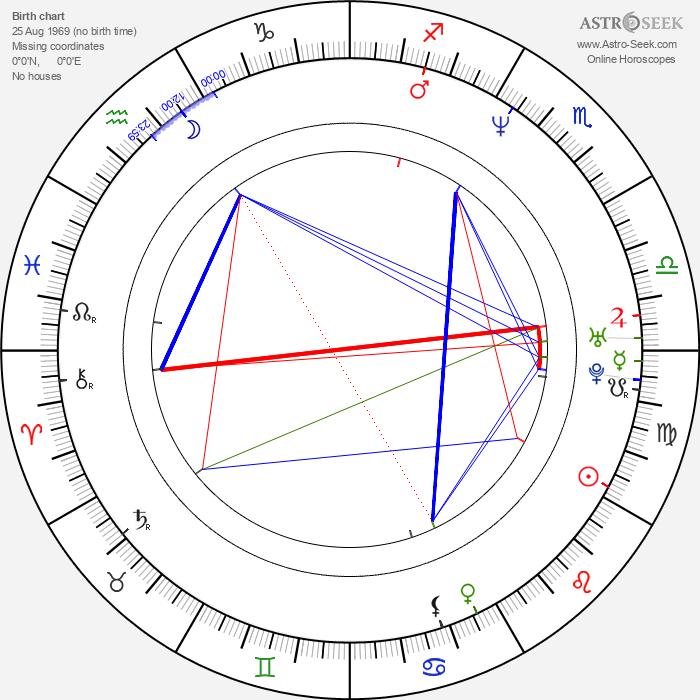 Rachel Shelley - Astrology Natal Birth Chart