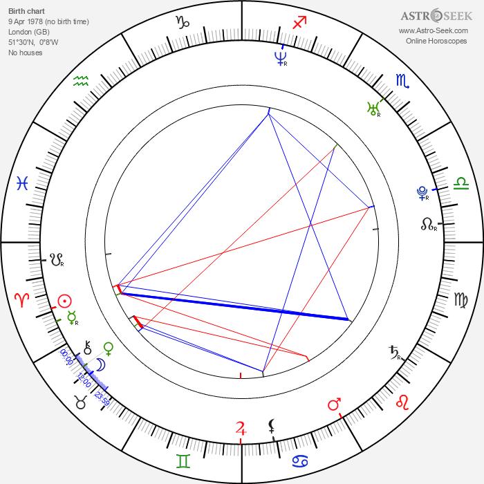 Rachel Stevens - Astrology Natal Birth Chart