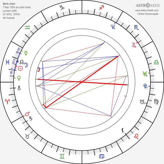 Rachel Weisz - Astrology Natal Birth Chart