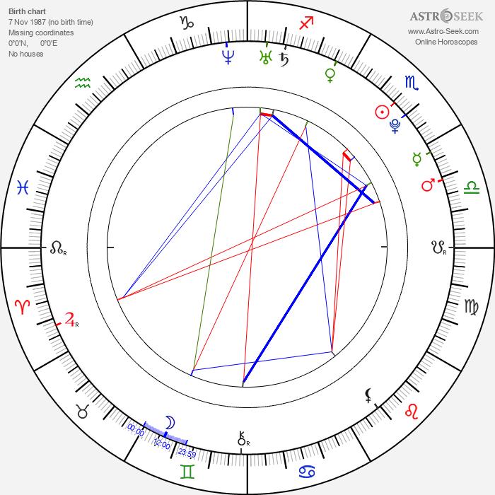 Rachele Brooke Smith - Astrology Natal Birth Chart