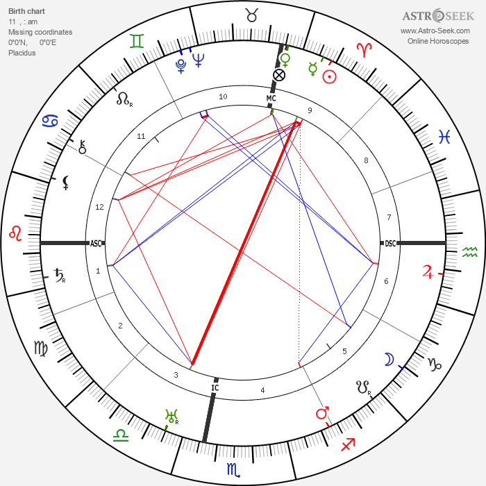 Rachele Mussolini - Astrology Natal Birth Chart