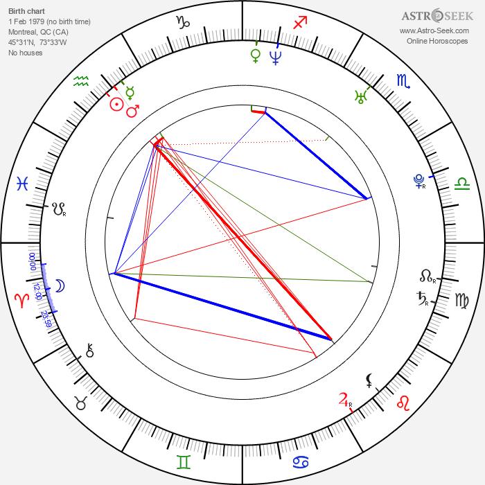 Rachelle Lefevre - Astrology Natal Birth Chart