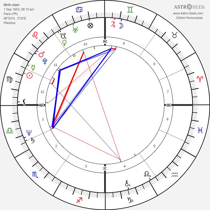Rachid Bouchareb - Astrology Natal Birth Chart