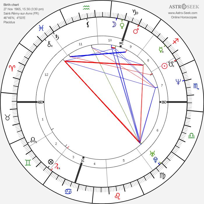 Rachida Dati - Astrology Natal Birth Chart