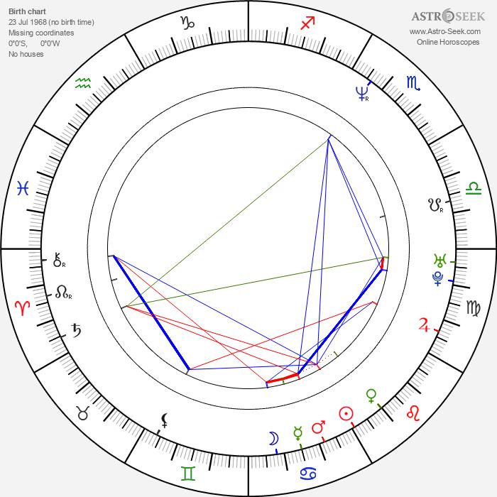 Rad Lazar - Astrology Natal Birth Chart