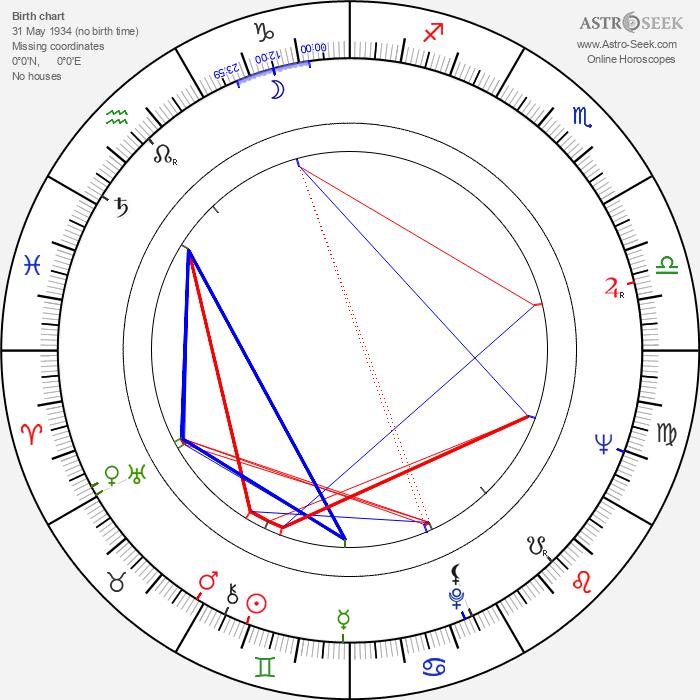 Rada Djuricin - Astrology Natal Birth Chart
