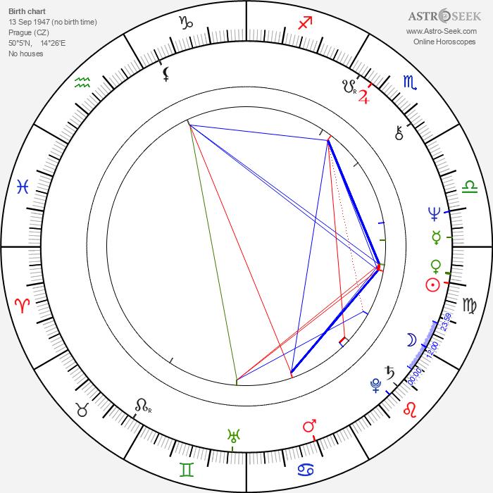 Radan Rusev - Astrology Natal Birth Chart