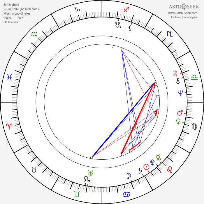 Rade Šerbedžija - Astrology Natal Birth Chart