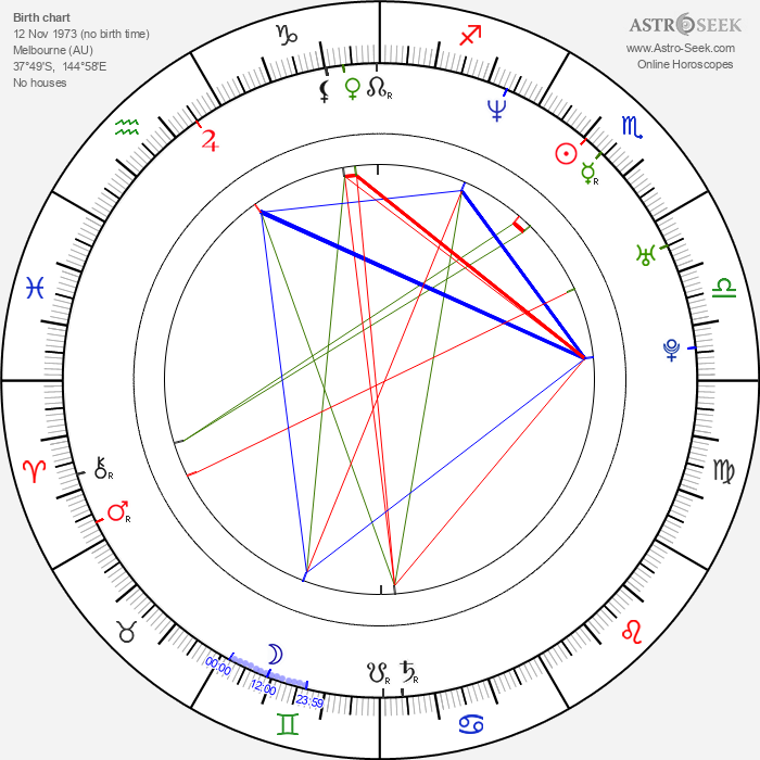 Radha Mitchell - Astrology Natal Birth Chart
