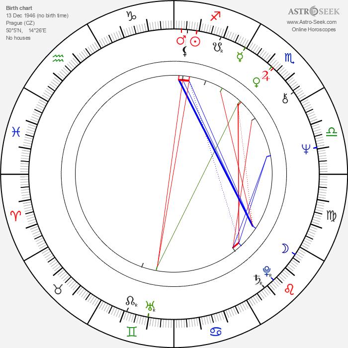 Radim Hladík Sr. - Astrology Natal Birth Chart