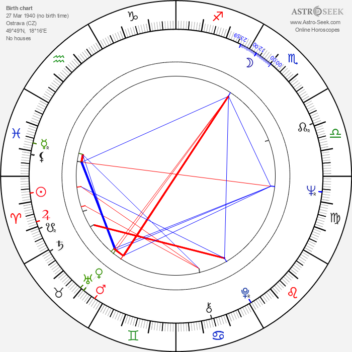 Radim Uzel - Astrology Natal Birth Chart