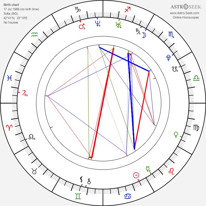 Radina Kardjilova - Astrology Natal Birth Chart