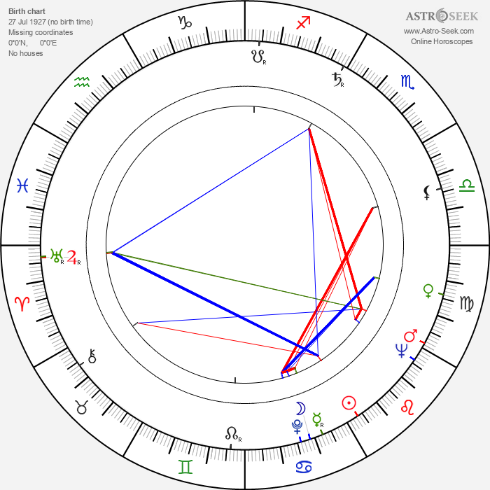 Radko Haken - Astrology Natal Birth Chart