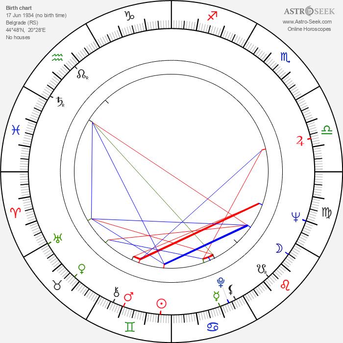 Radmila Radovanovic - Astrology Natal Birth Chart