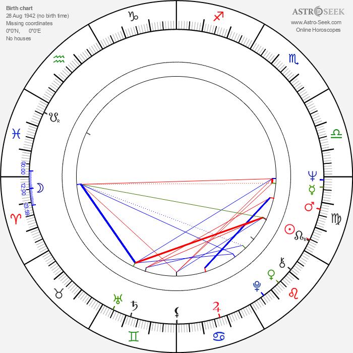 Radmilo Andjelkovic - Astrology Natal Birth Chart