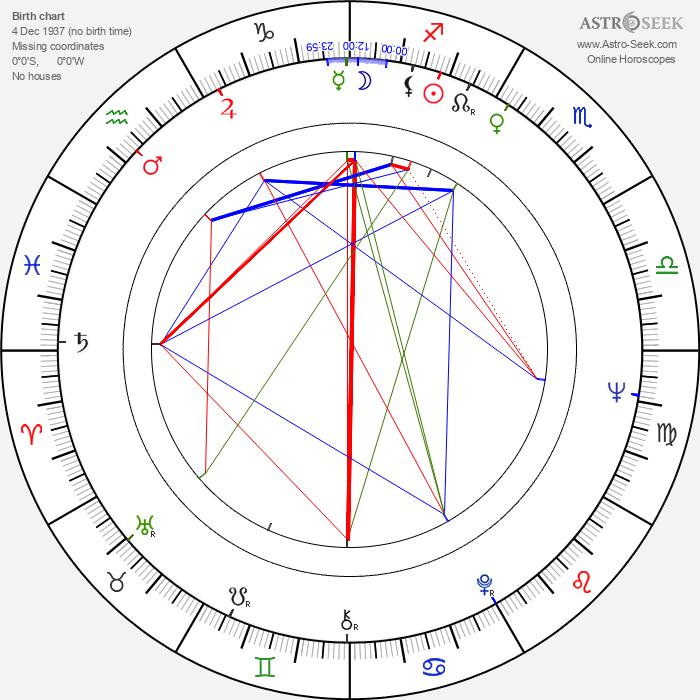 Radomir Saranovic - Astrology Natal Birth Chart
