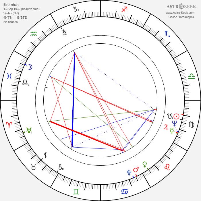 Radoslav Brzobohatý - Astrology Natal Birth Chart