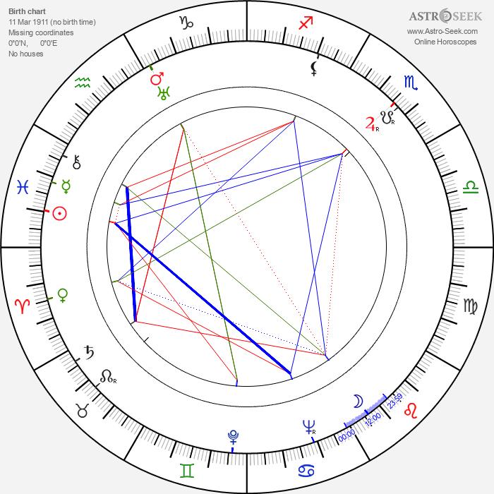 Radoslav Pavlovic - Astrology Natal Birth Chart