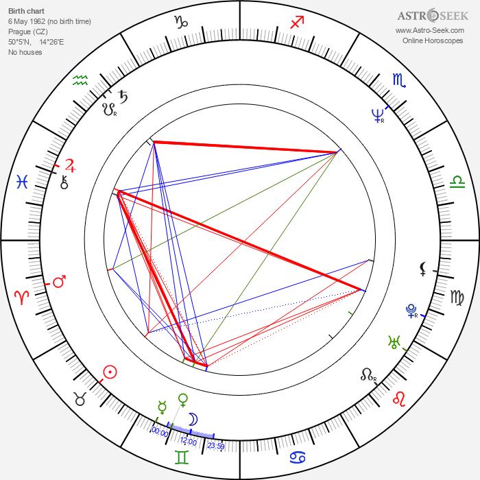 Radoslava Stupková-Boháčová - Astrology Natal Birth Chart
