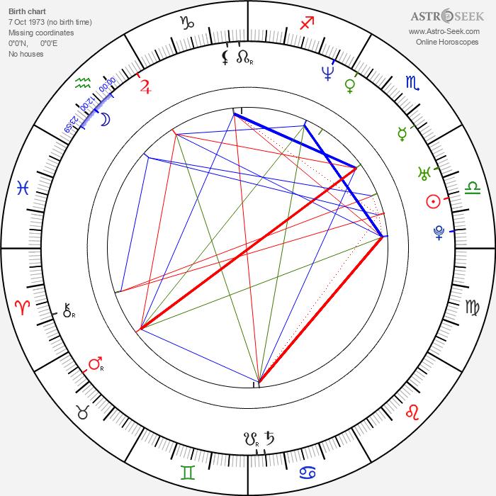 Radoslaw Kaim - Astrology Natal Birth Chart