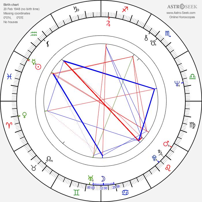 Radoslaw Piwowarski - Astrology Natal Birth Chart