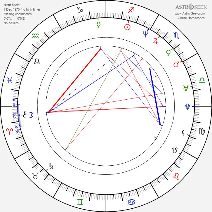 Radoslaw Poplonikowski - Astrology Natal Birth Chart