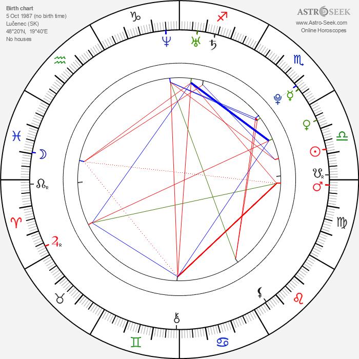 Radovan Höfer - Astrology Natal Birth Chart