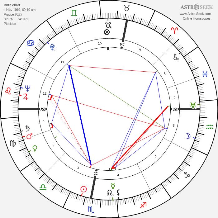 Radovan Lukavský - Astrology Natal Birth Chart