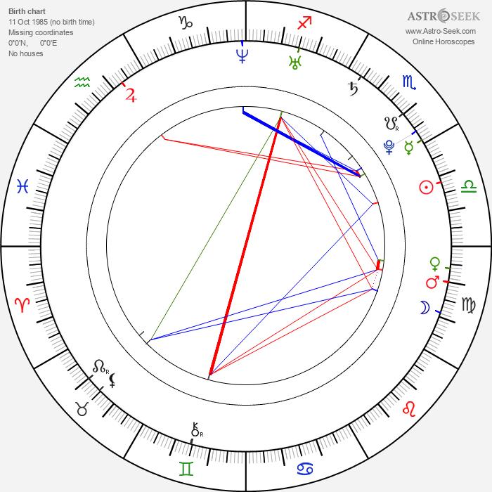 Radovan Masár - Astrology Natal Birth Chart