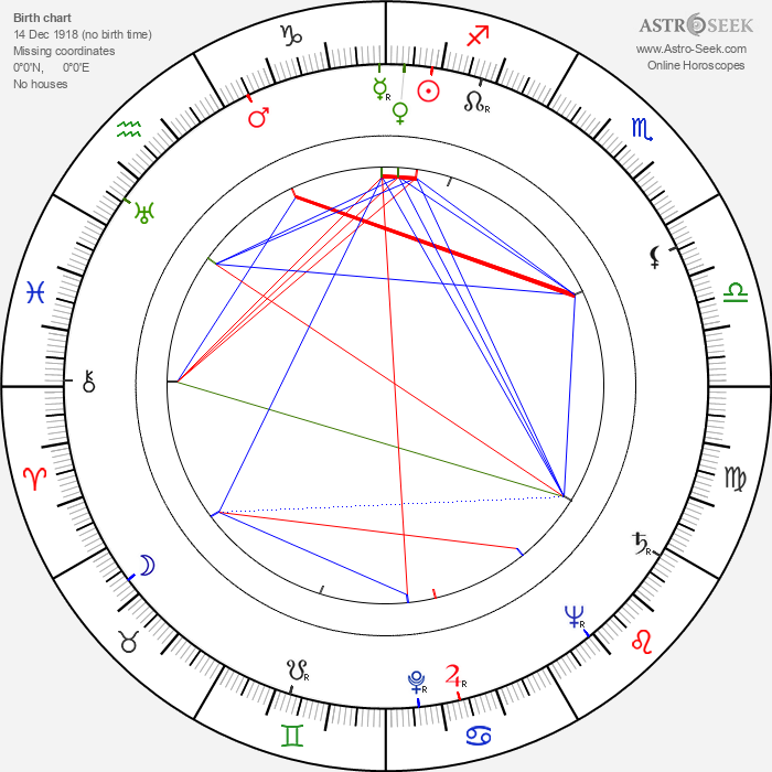 Radu Beligan - Astrology Natal Birth Chart