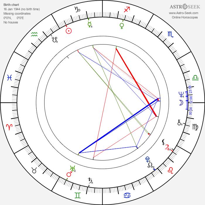 Radu Boruzescu - Astrology Natal Birth Chart