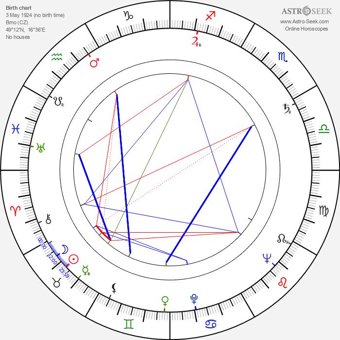 Radúz Chmelík - Astrology Natal Birth Chart