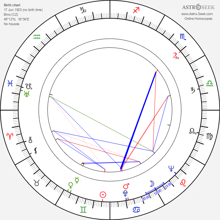 Radúz Činčera - Astrology Natal Birth Chart