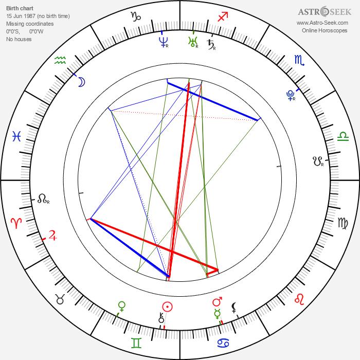 Radúz Mácha - Astrology Natal Birth Chart