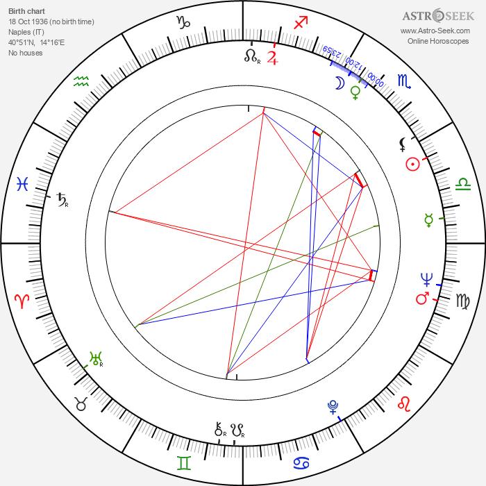 Raf Mattioli - Astrology Natal Birth Chart