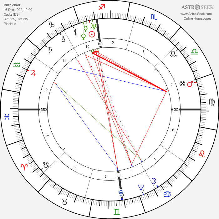 Rafael Alberti - Astrology Natal Birth Chart