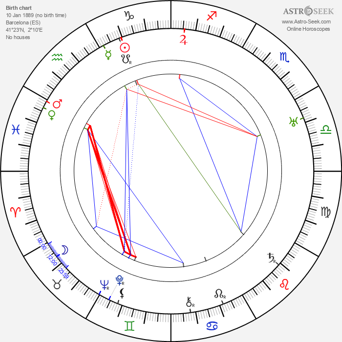 Rafael Bardem - Astrology Natal Birth Chart