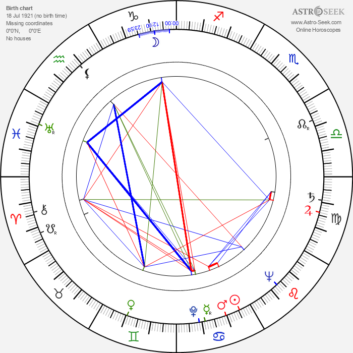 Rafael Briceño - Astrology Natal Birth Chart
