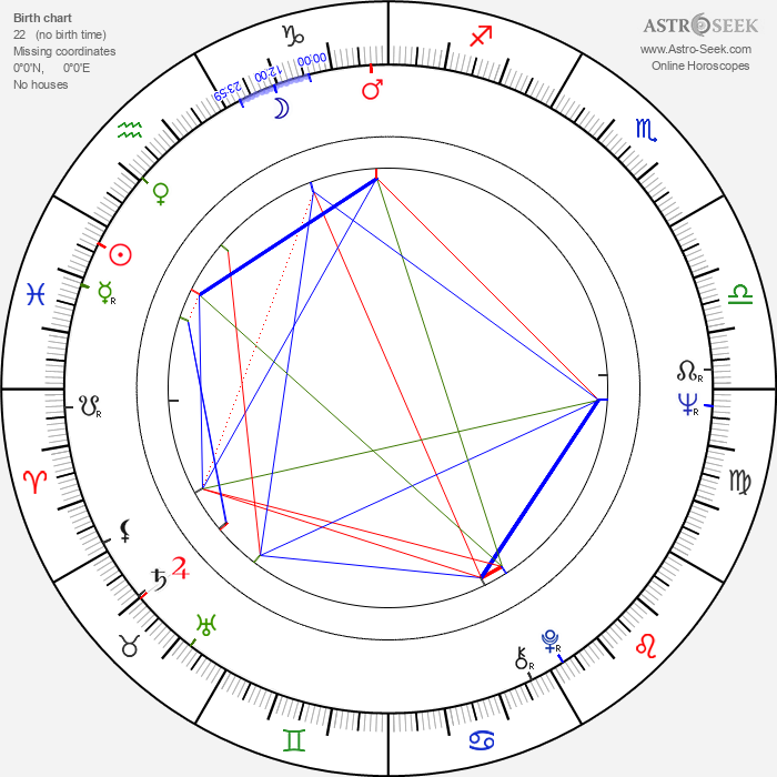 Rafael Inclán - Astrology Natal Birth Chart