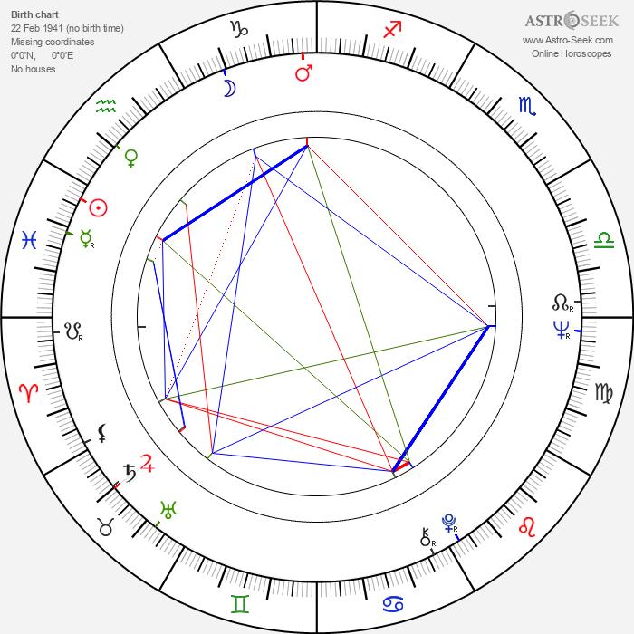 Rafael Inclán - Astrology Natal Birth Chart