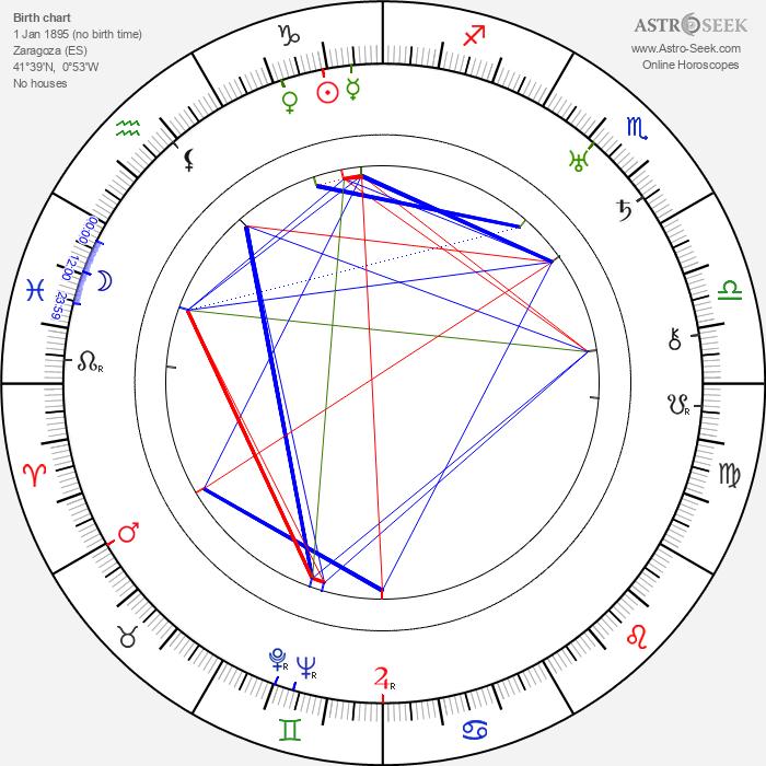 Rafael Martínez - Astrology Natal Birth Chart